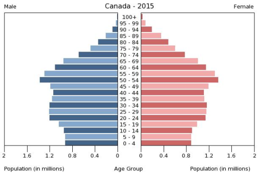 Population pyramid of Canada, courtesy of the CIA World Factbook