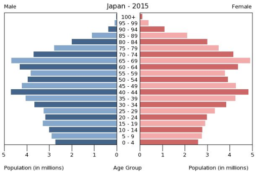Population Pyramid of Japan, courtesy of CIA World Factbook.